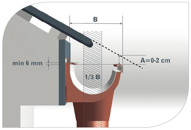 System rynnowy powinien wystawać poza zakończenie pokrycia dachu co najmniej połową swojej szerokości, a linia przedłużająca płaszczyznę dachu powinna przechodzić ok. 1-2 cm nad rynną
