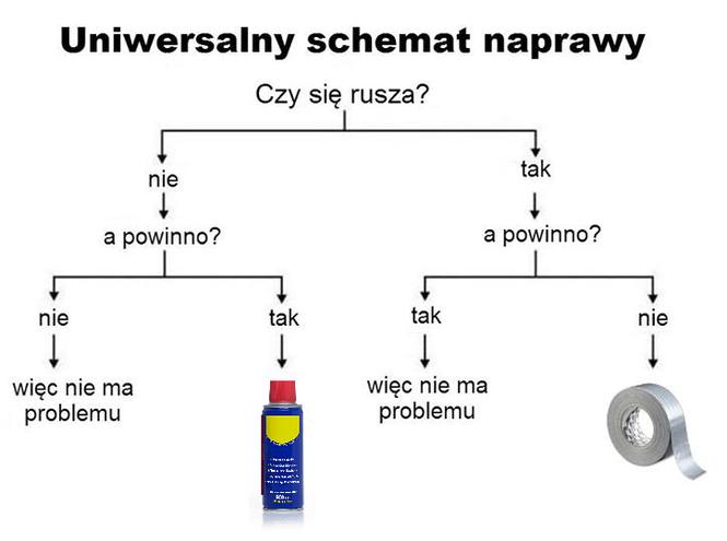 Uniwersalny schemat naprawy