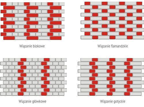 Sposoby murowania cegły