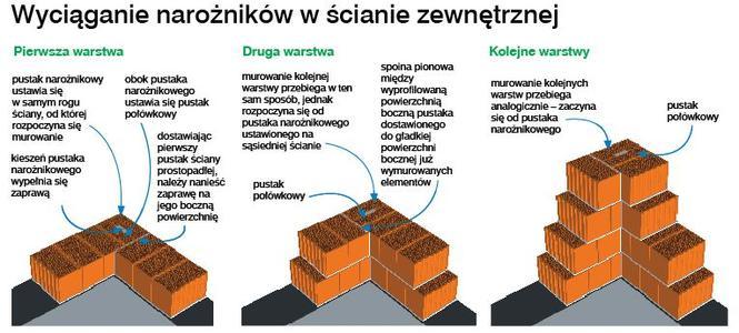 Ściany z wypalanej gliny. Zasady murowania z pustaków ceramicznych